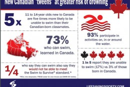 Study reveals new Canadian 'tweens' at higher risk for drowning