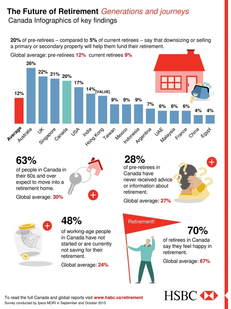 The Future of Retirement, Generations and journeys: Canada Infographics of key findings (CNW Group/HSBC Bank Canada)