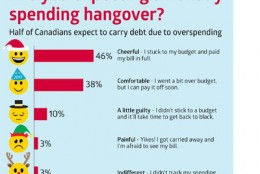 Canadians trim their holiday shopping, but many still expect to go over budget: CIBC Poll